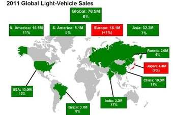 All in all, the outlook for the global vehicle market in 2011 is upbeat, with emerging markets accounting for a growing share of the global market pie