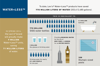 Levi Strauss has added up its global water savings for World Water Day