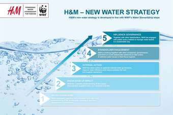 H&Ms new water strategy has been developed in line with WWFs Water Stewardship steps