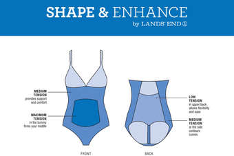 US: Lands End unveils swimwear shaping technology