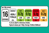 UK industry signs up to new nutrition labels - partially