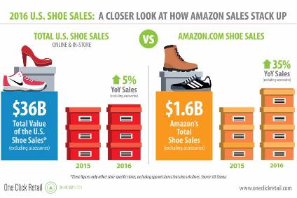 Amazon shoe sales far outpacing US footwear revenues