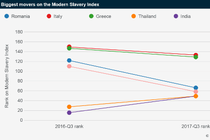 The biggest movers on Verisk Maplecroft's Modern Slavery Index 2017. The pink line represents Turkey.