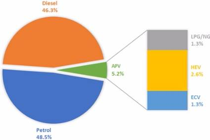 Diesel share of Europes car market is down this year.
