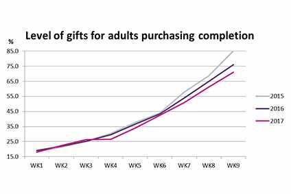 Source: GlobalData Retail's weekly Christmas tracker, asking consumers to state what percentage of their shopping for gifts for adults has been completed, an average was then taken