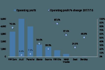 2017 Operating Profit Eurm Vs Change In Margin 2016