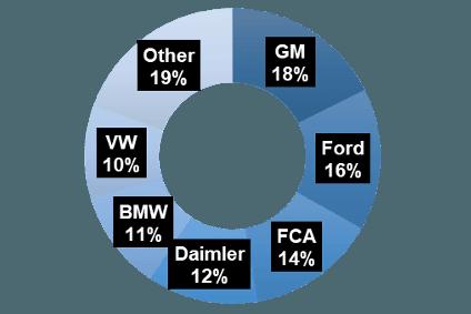 Magna International Inc  automotive business news, Magna