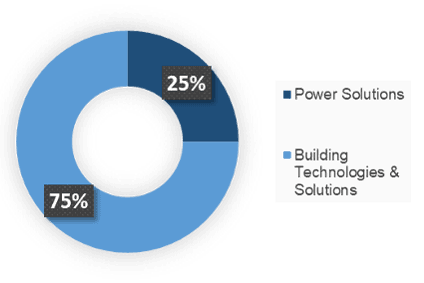JCI automotive business news, JCI company profile, JCI