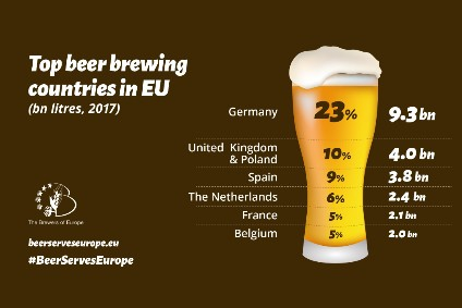 Brewers of Europe said there was overall beer production growth on the continent in 2017