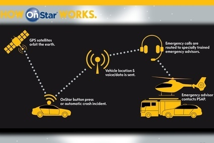 How OnStar works at Opel