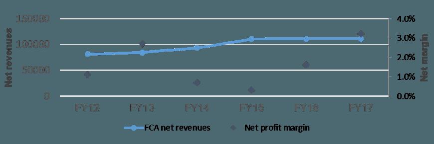 Fiat-Chrysler Group automotive business news, Fiat-Chrysler