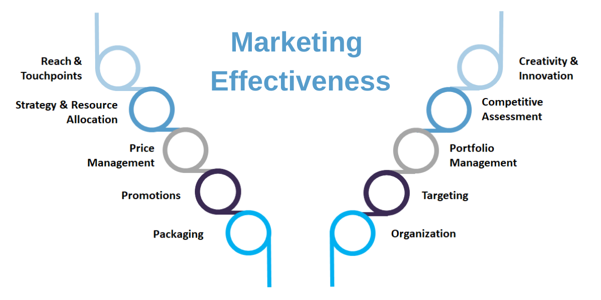 Marketing effectiveness diagram