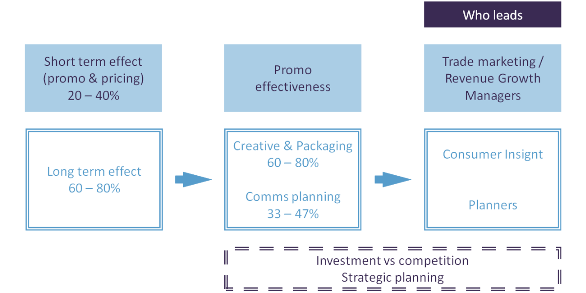 Marketing effectiveness - Short term, long term diagram